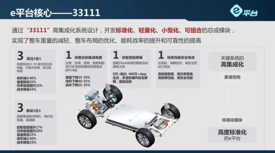 电动车用上e平台:更高性能,更长续航,更多安全保障