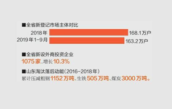 《山东新旧动能转换情况报告》发布 新动能增加值占GDP比重达48%