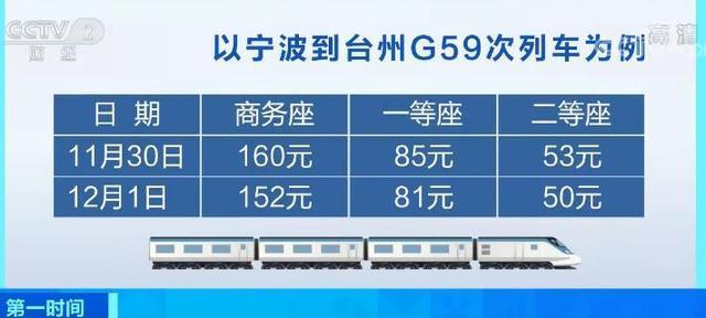 便宜了还是贵了?高铁票价再迎调整 你经常乘坐的车次降价了吗?