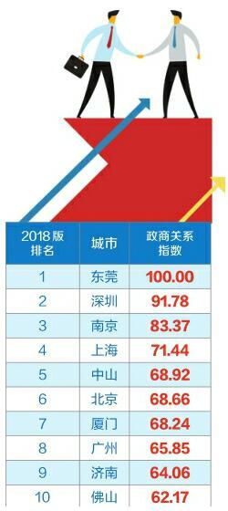2018中国城市政商关系排行榜发布 济南政商关系凭啥跻身全国前十?