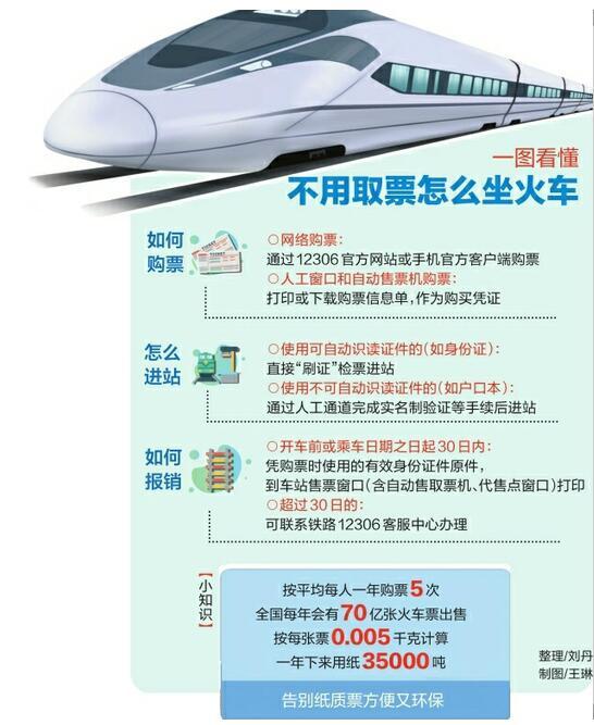 告别纸质车票!济南西站、东站将启用电子客票 刷证直接坐高铁