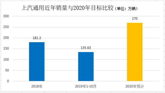 2020年在即 三大合资车企与300万辆错过