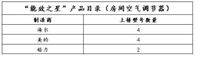 工信部公布2019空调能效之星 海尔美的上榜最多