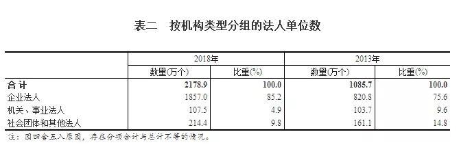 【四经普】单位数量翻倍增长 市场活力不断激发