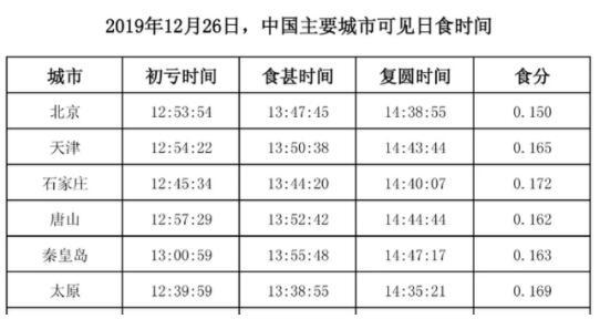 這日北京區域日偏食12點53離開