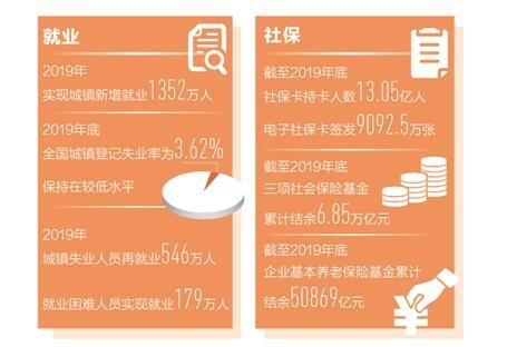 新疆新增城镇就业1352万人 就业形势总体稳定