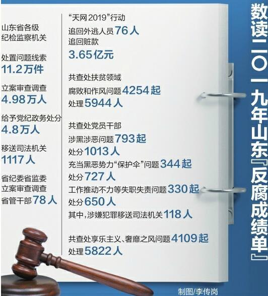 """2019年山东""""反腐成绩单""""出炉 78名省管干部被审查调查"""