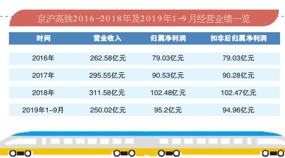 京沪高铁上市首秀 当日涨幅是多少 市值多少排行榜排第几?