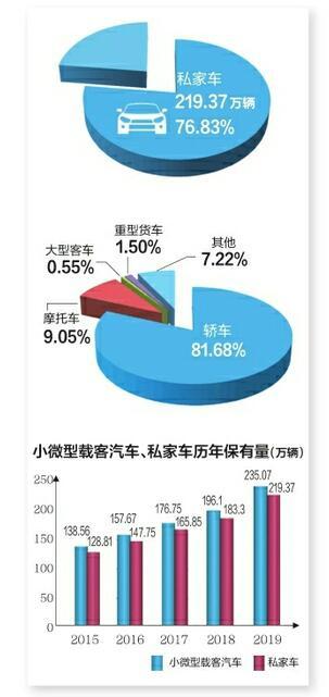 创新高!济南一年新注册机动车超30万,保有量达285万辆