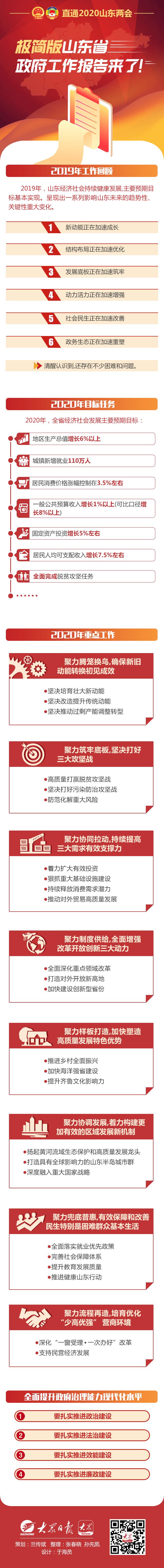 極簡版山東省政府工作報告來了!