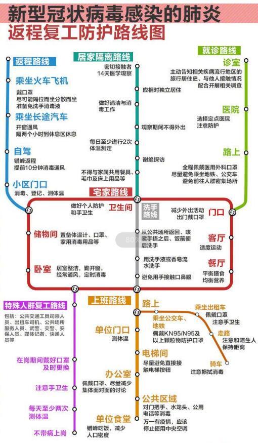 返程复工防护路线图发布 具体路线是什么 怎样做到安全返程?