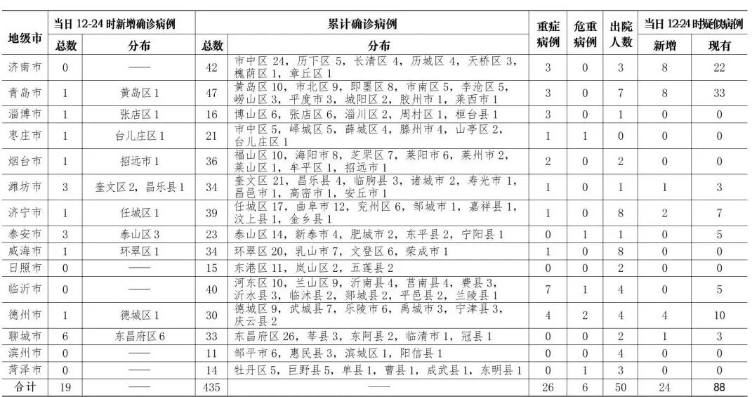 2月8日12-24时 山东省新增确诊病例19例,累计确诊病例435例