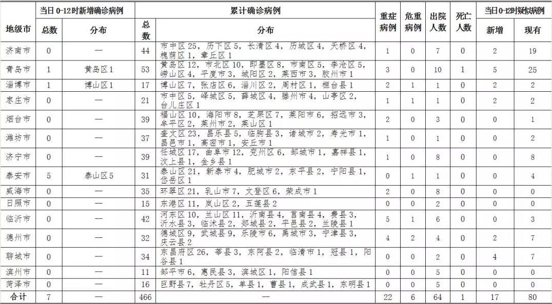2月10日0-12时 山东省新增确诊病例7例,累计确诊病例466例
