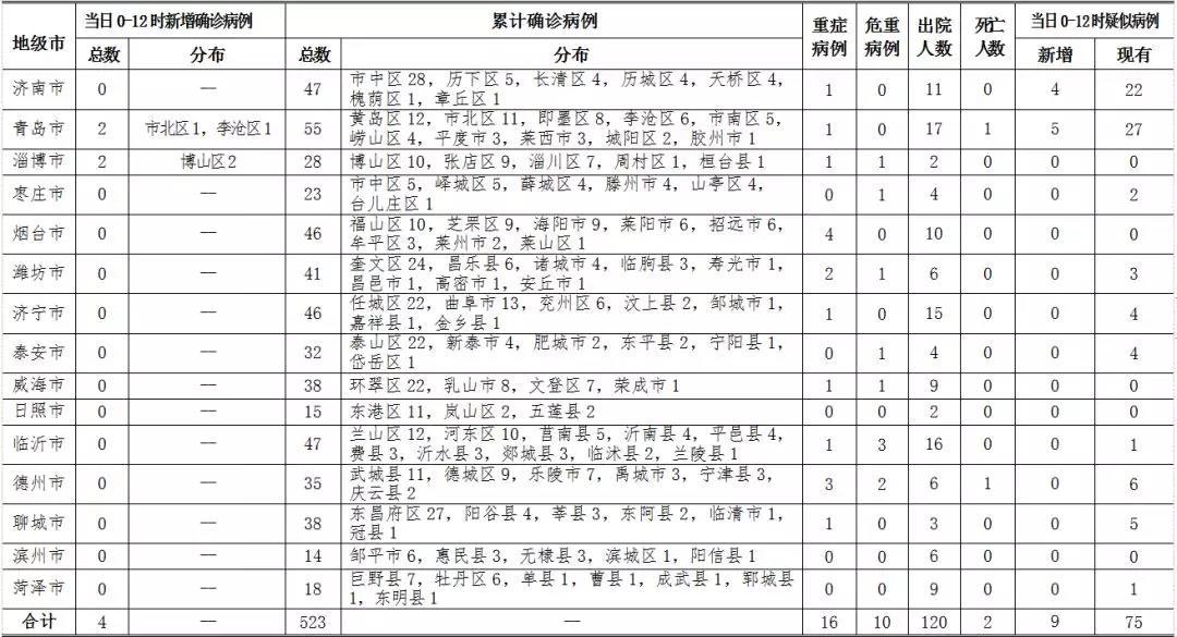 2月14日0时-12时,山东省新增确诊4例,济南无新增