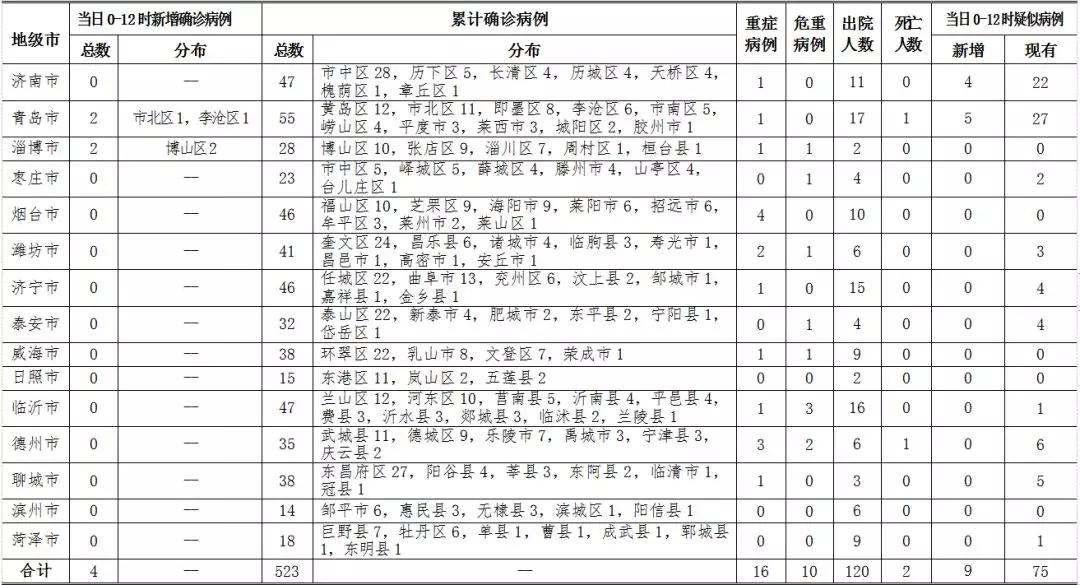 2020年2月14日0时至12时 山东省新型冠状病毒肺炎疫情情况