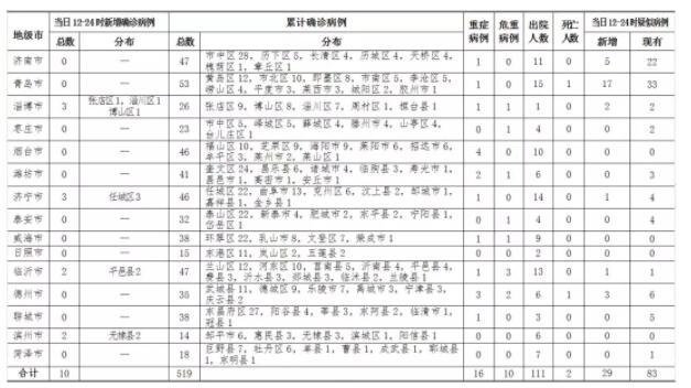 2月13日12时至24时,山东新增确诊病例10例,累计确诊病例519例