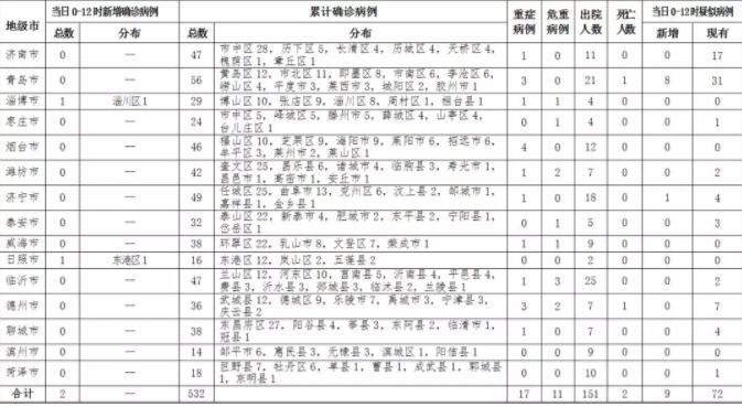 2020年2月15日0时至12时山东省新型冠状病毒肺炎疫情情况