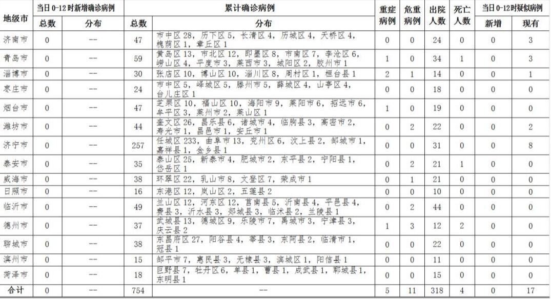 2020年2月23日0时至12时山东省新型冠状病毒肺炎疫情情况