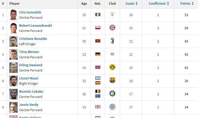 欧洲金靴最新排名 梅西破球荒大四喜 C罗连续11场破门