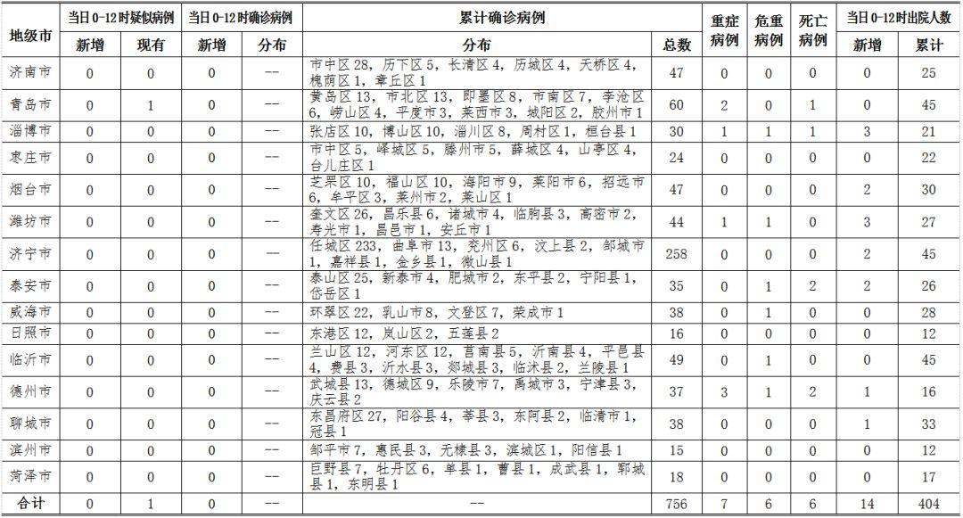 2月28日0时至12时山东省无新增确诊病例,累计确诊756例