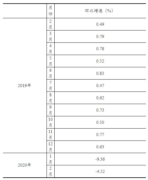 今年1、2月社会消费品零售总额下降20.5%