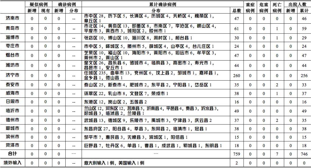 3月17日0-12时山东省本地无新增确诊病例及疑似病例