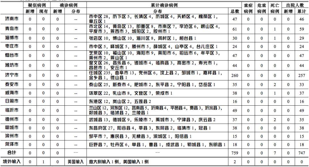 3月19日0-12时,山东省本地无新增确诊病例及疑似病例