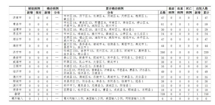 """最新!济南清零!山东13市本地新冠肺炎住院患者实现""""清零"""""""