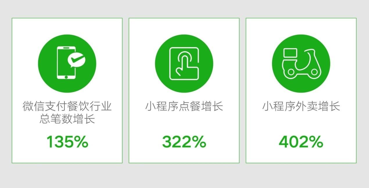 微信支付餐饮业总笔数较上月同期增长135%