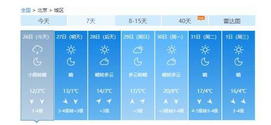 北京大风寒潮双预警 下班路上注意保暖!