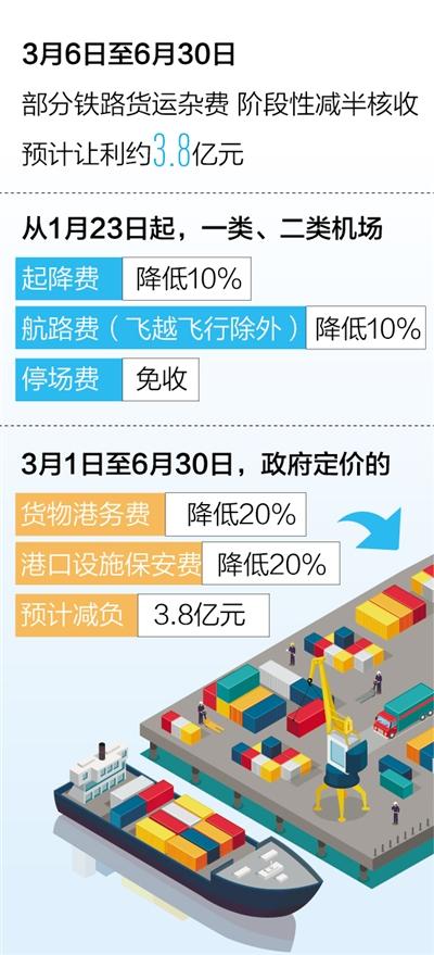 货物运输更畅通(政策解读·有序恢复生产生活秩序)