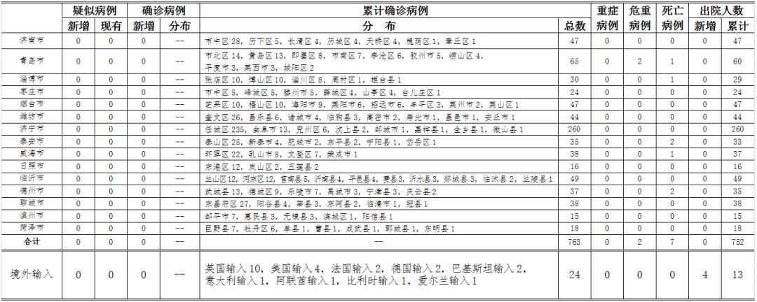 4月17日,山东无新增境外输入疑似病例,确诊病例,无新增无症状感染者