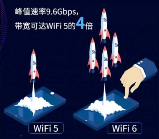 学会这几点,选购WiFI6路由器就不会吃亏