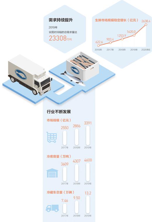 """2020年市场规模有望达4698亿元 冷链物流""""热""""起来(大数据观察·物流业转型发展)"""