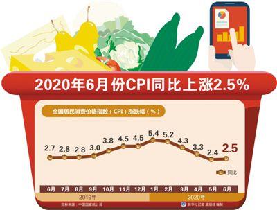 6月份CPI同比上涨2.5% 市场运行总体平稳(经济聚焦) 预计下半年CPI涨幅将低于上半年