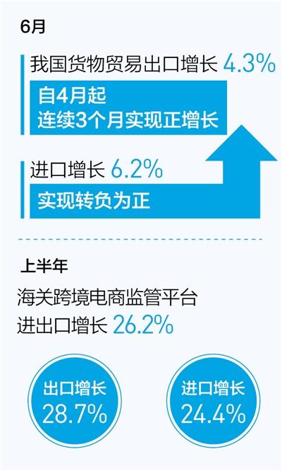 稳外贸积极效应不断显现 六月份进出口实现双增长(新数据 新看点)