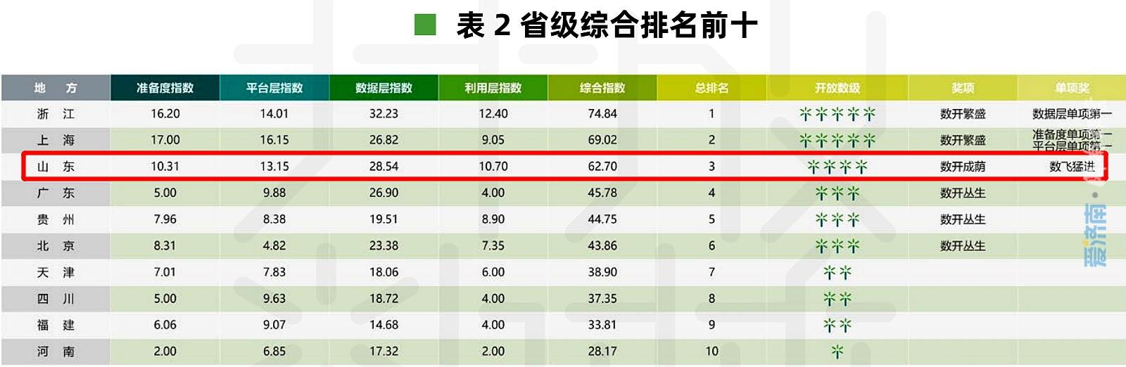 全国地方政府数据开放排名 济南位列地级(含副省级)第五