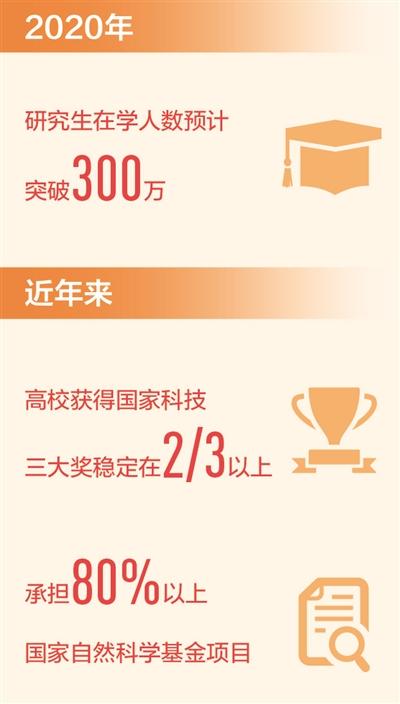 我国自主培养研究生突破1000万人(新数据 新看点)