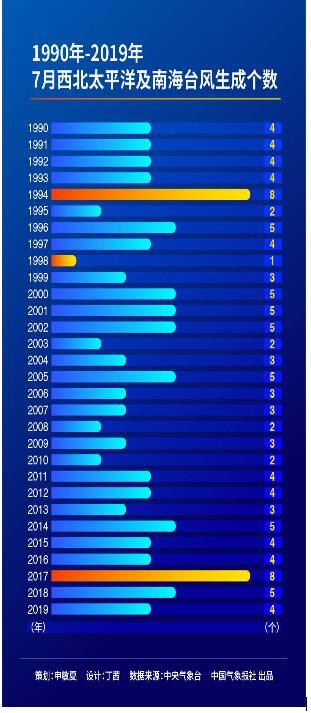【专家解析】71年来首次7月无台风生成 历史罕见的7月无台风怎么回事