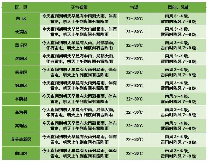 济南市气象台发布较强降雨预报 多个区县有大到暴雨