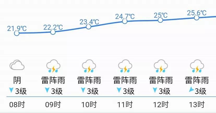 """济南今日降雨继续!气温持续""""2""""字头!出门请添衣!明天起…"""