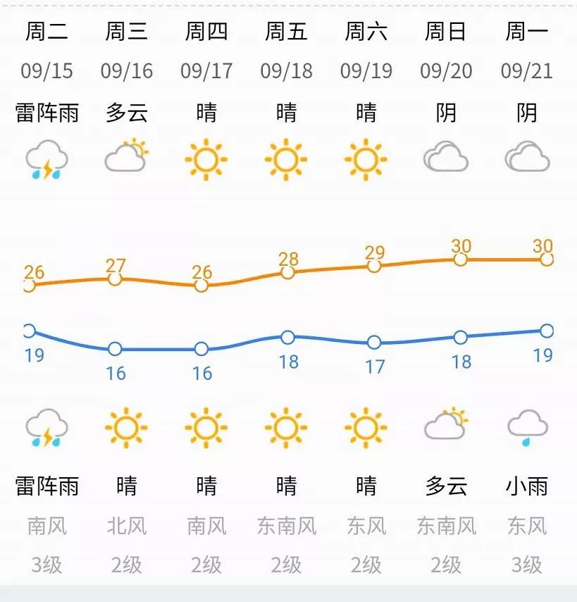 """美高梅集团 济南今日降雨继续!气温持续""""2""""字头!出门请添衣!明天起…"""