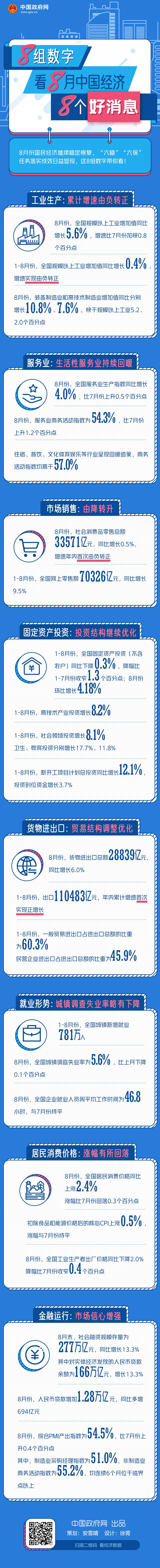 8组数字,看8月中国经济8个好消息