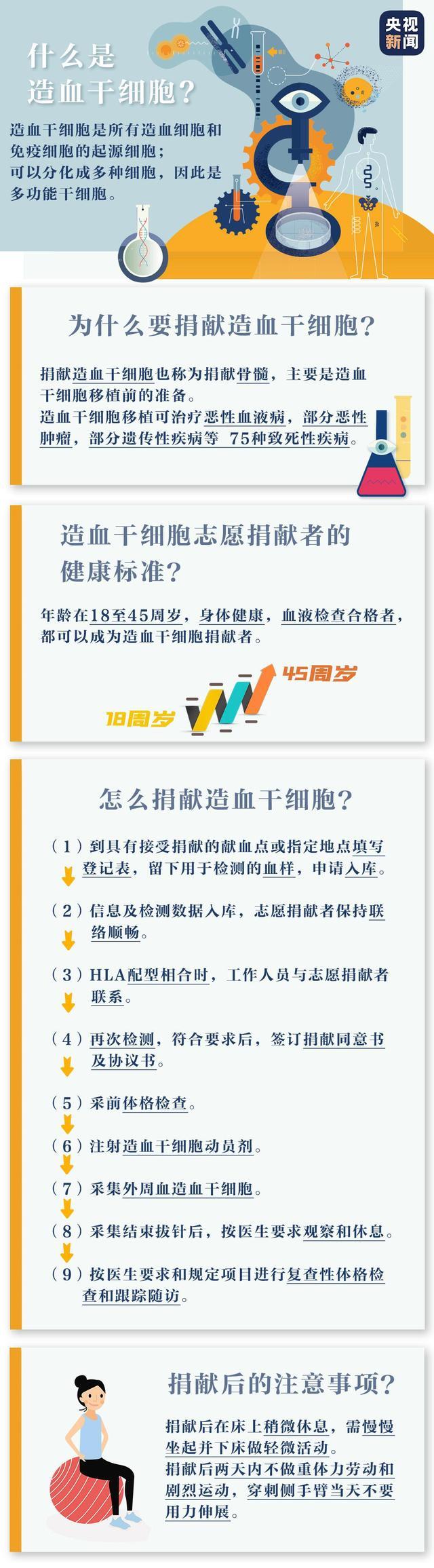 【功德无量】中国造血干细胞捐献突破1万例