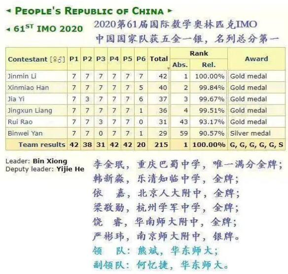 【恭喜】中国队蝉联国际数学奥赛冠军 中国国家队获五金一银!