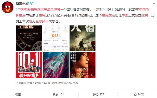 创造历史!中国电影票房超北美成全球第一 累计已达129.5亿