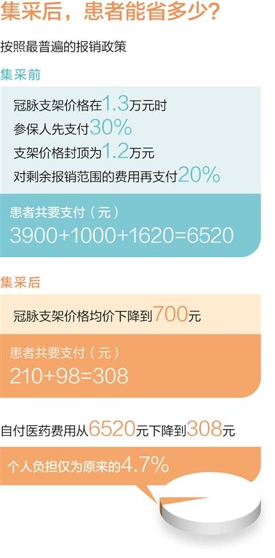 从约1.3万元降至700元左右 集中采购,心脏支架降价惠民(深度观察)