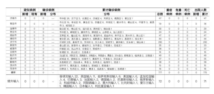 11月20日,山东无本地新增,青岛报告境外输入无症状感染者3例