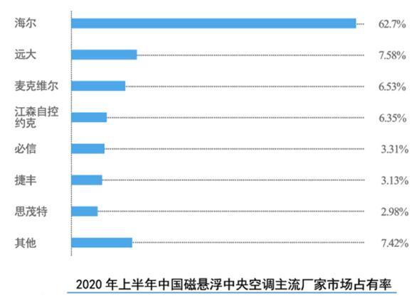 中国磁悬浮压缩机年度最大采购量曝光:是海尔!