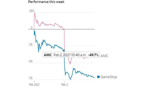 游戏驿站股价两日暴跌90% 史诗级的逼空大战似乎迎来结局?